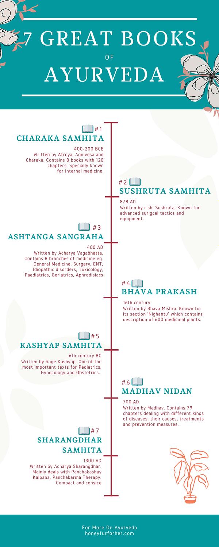 7 great books of ayurveda Pinterest Pin