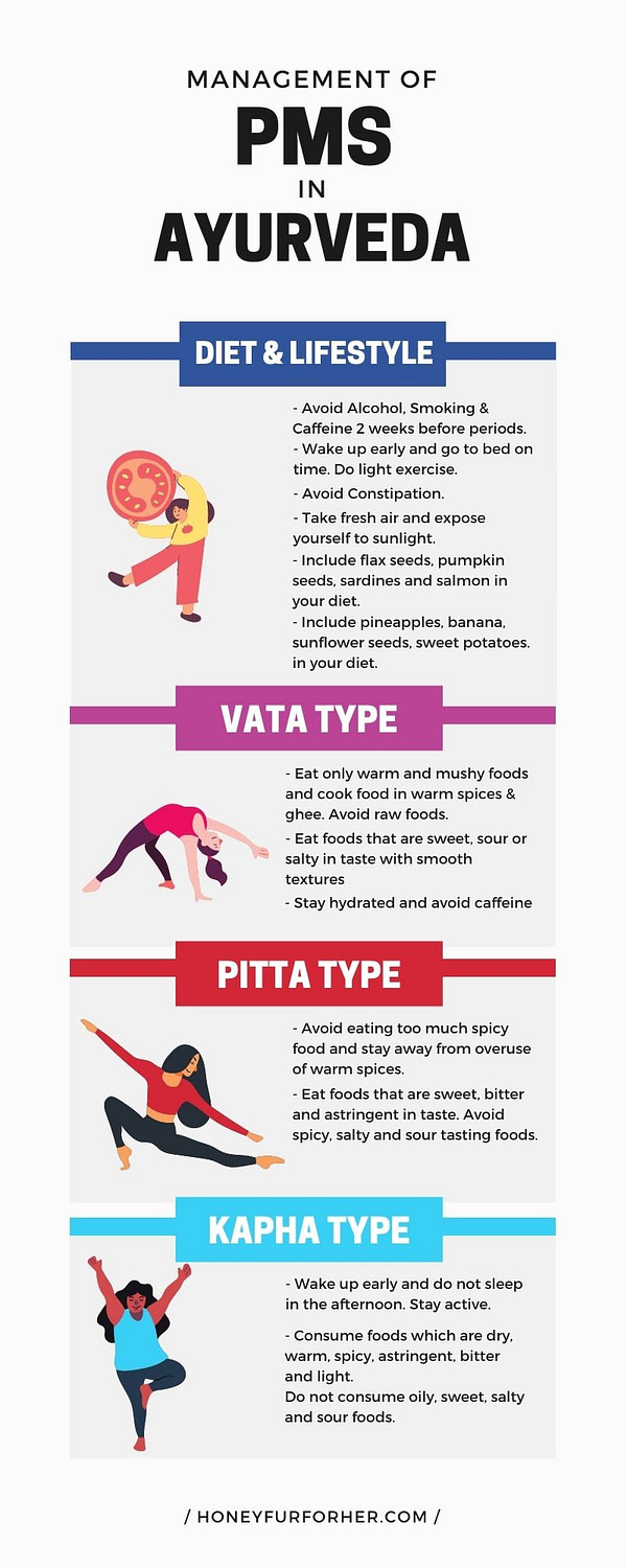 Management of PMS with ayurveda Infographic