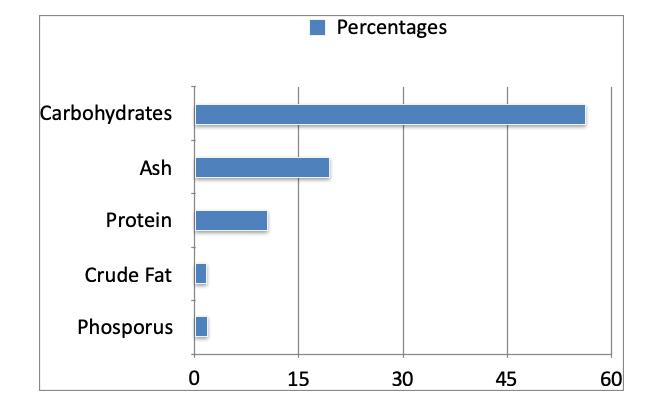 Nutritional Content Of Aloe Vera Ghritkumari