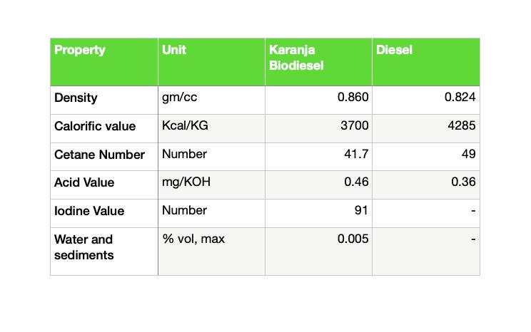 Biodiesel Karanj Oil Chart